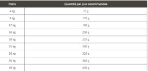 recommandation d'alimentation primordial truite canard